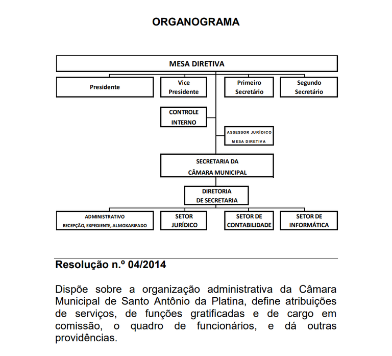 Imagem do Organograma da Câmara Municipal de Santo Antônio da Platina